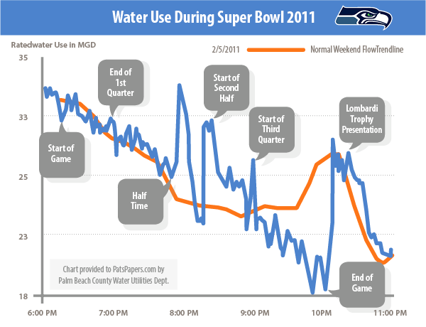 water use during super bowl 2011