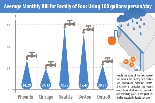 average monthly bill for family of four using 100/gallons/person/day