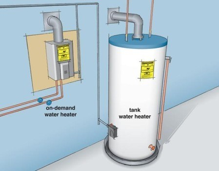 Is an on demand or tankless water heater right for you for Efficient hot water systems